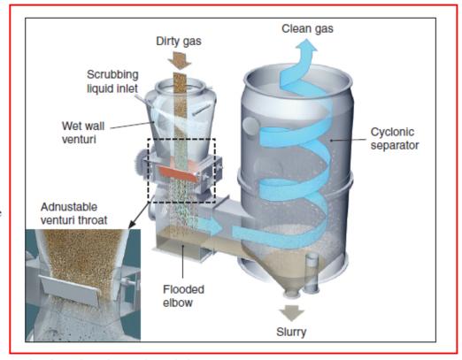 HWS Wet Scrubber - PRODUCT - Henteen Environmental